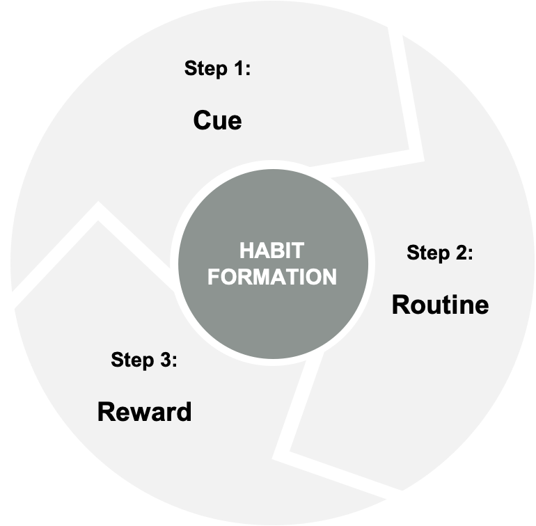 Habit Loop with Cue, Routine and Reward for Habit Formation
